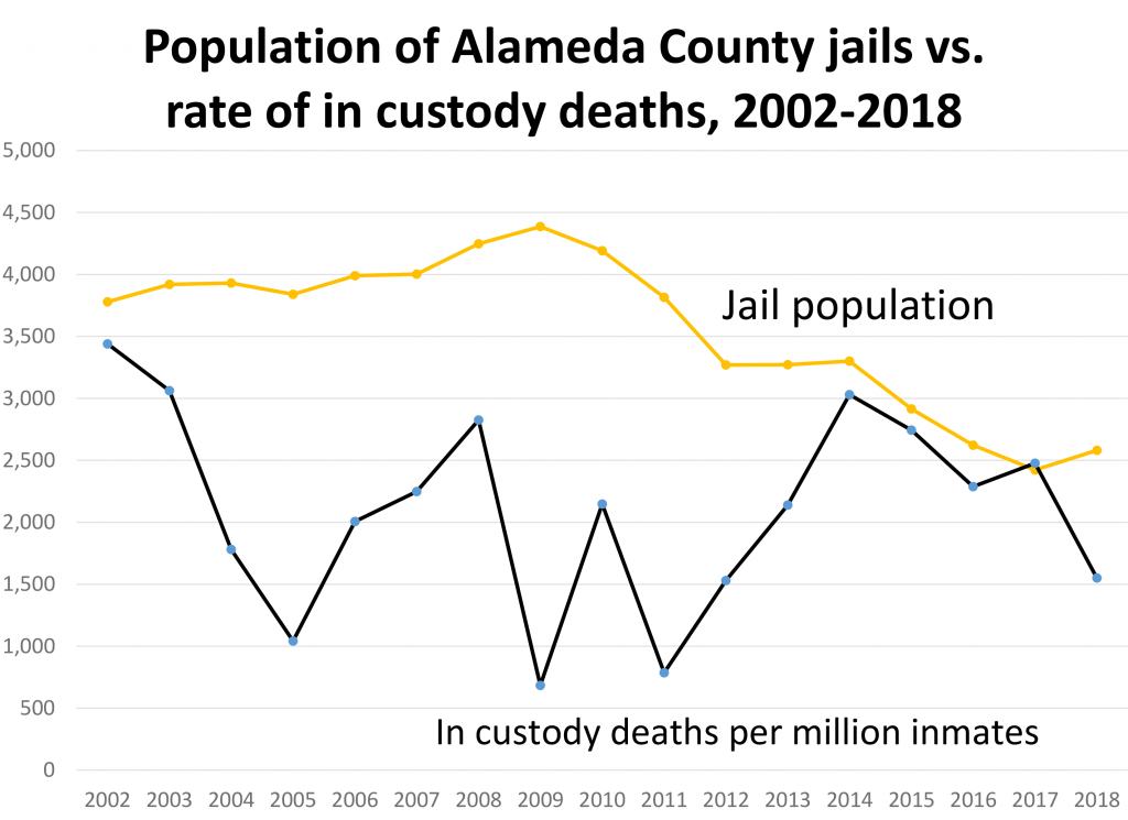 Population of Alameda County jails vs. rate of jail deaths, 2002-2018. Data: state of California
